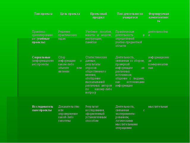 Тип проектаЦель проектаПроектный продуктТип деятельности учащегосяФормиру...