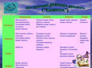 ЗаведующаяКлиентыОператорШофёр ПочтальонДаёт указания о выполнении работ