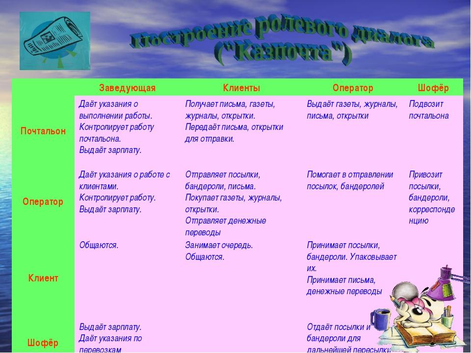 ЗаведующаяКлиентыОператорШофёр ПочтальонДаёт указания о выполнении работ...