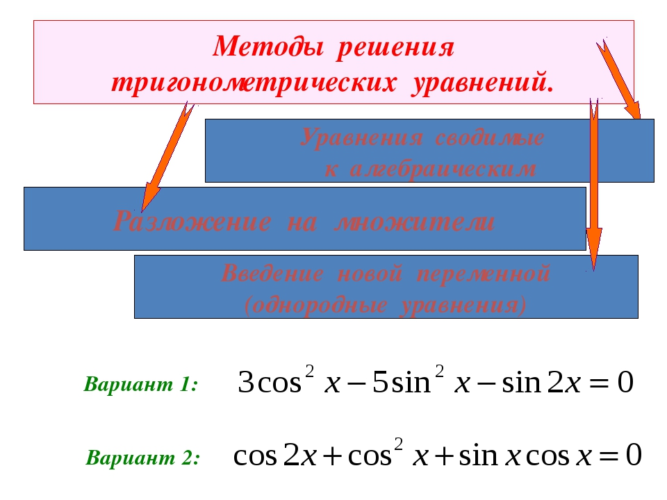 Методы решения тригонометрических уравнений. Разложение на множители Вариант...