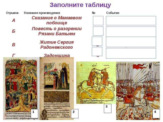 Заполните таблицу ОтрывокНазвание произведения№Событие АСказание о Мамаев...