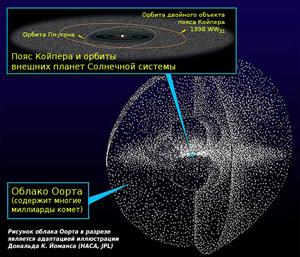 https://upload.wikimedia.org/wikipedia/commons/thumb/6/62/Kuiper_oort_ru.png/300px-Kuiper_oort_ru.png