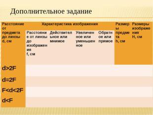 Дополнительное задание Расстояние от предмета до линзы d, смХарактеристика и