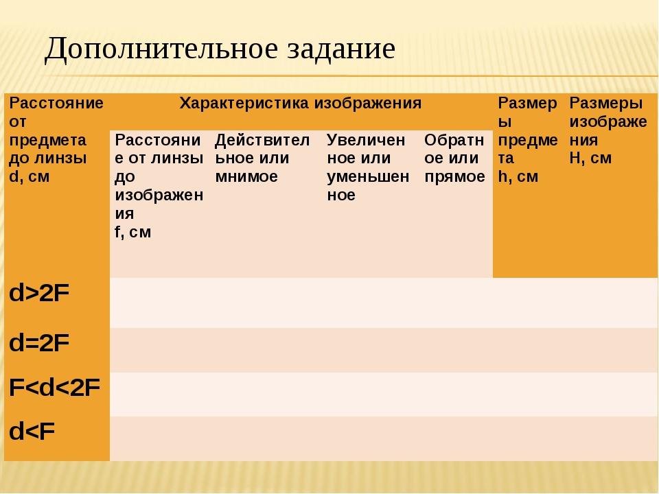 Дополнительное задание Расстояние от предмета до линзы d, смХарактеристика и...