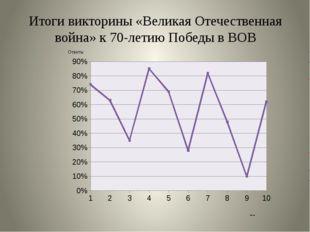 Итоги викторины «Великая Отечественная война» к 70-летию Победы в ВОВ
