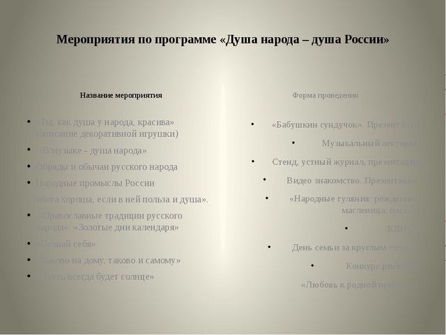 Мероприятия по программе «Душа народа – душа России» Название мероприятия «Т...