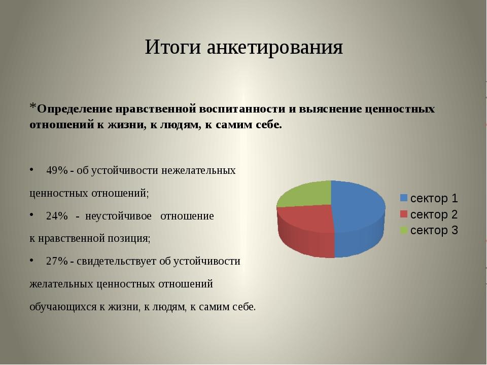 Итоги анкетирования *Определение нравственной воспитанности и выяснение ценно...