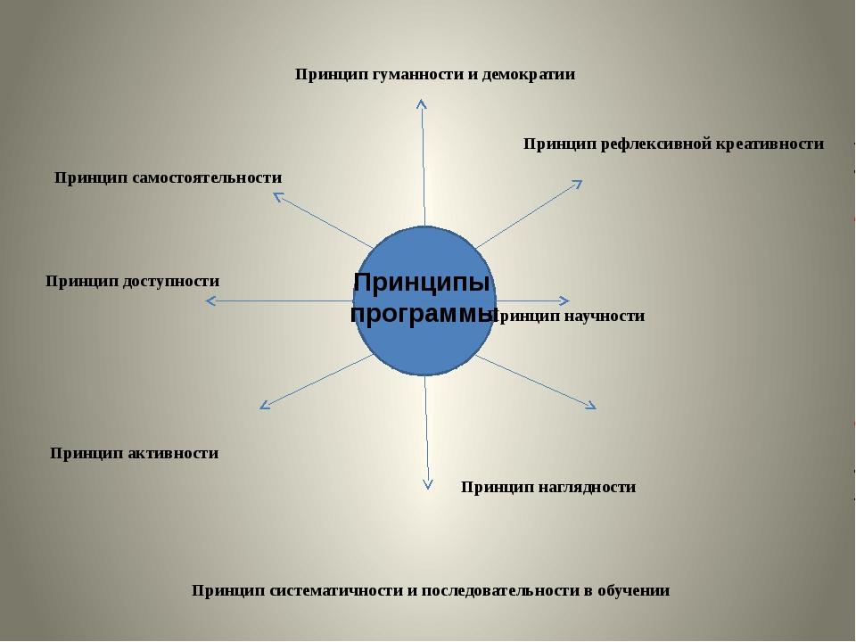 Принцип гуманности и демократии Принцип рефлексивной креативности Принцип са...