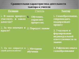 Сравнительная характеристика деятельности тьютора и учителя Позиция 1.В каком