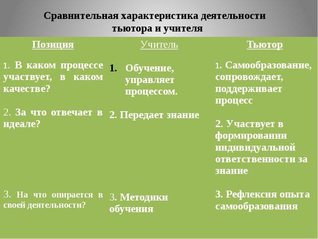 Сравнительная характеристика деятельности тьютора и учителя Позиция 1.В каком...
