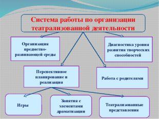 Система работы по организации театрализованной деятельности Организация предм