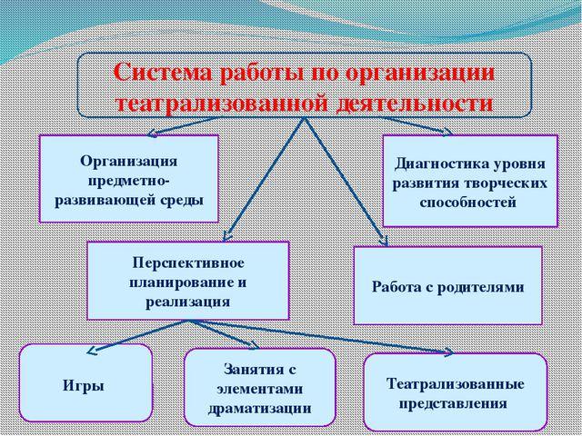 Система работы по организации театрализованной деятельности Организация предм...