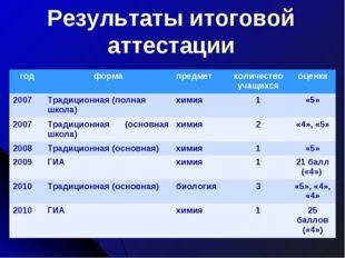 Результаты итоговой аттестации годформа предметколичество учащихсяоценка