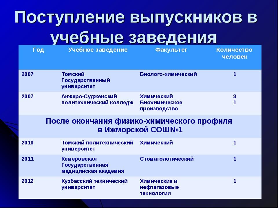 Поступление выпускников в учебные заведения ГодУчебное заведениеФакультет...