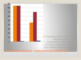 Полученные данные графически выглядят так : Оранжевым цветом я отобразила пар