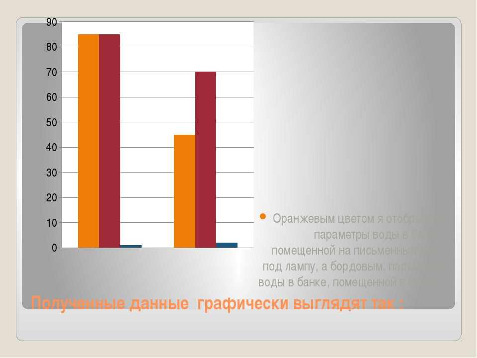 Полученные данные графически выглядят так : Оранжевым цветом я отобразила пар...
