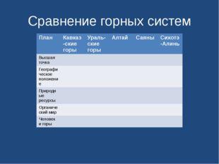Сравнение горных систем План Кавказ-скиегоры Ураль-скиегоры Алтай Саяны Сихот