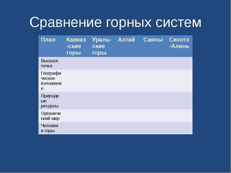Сравнение горных систем План Кавказ-скиегоры Ураль-скиегоры Алтай Саяны Сихот...