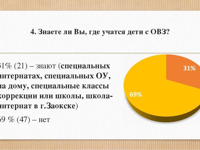 4. Знаете ли Вы, где учатся дети с ОВЗ? 31% (21) – знают (специальных интерна...