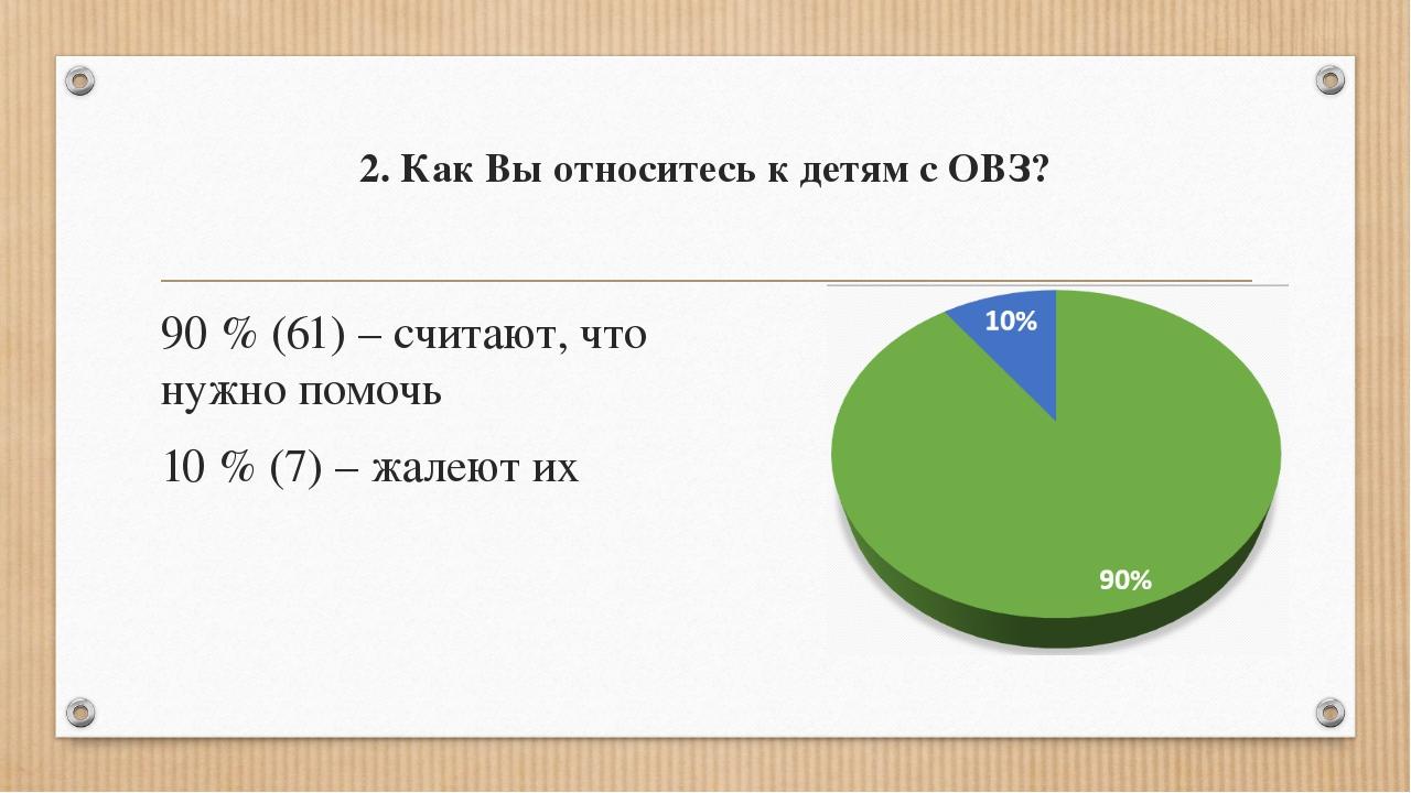 2. Как Вы относитесь к детям с ОВЗ? 90 % (61) – считают, что нужно помочь 10...