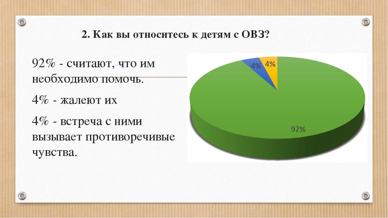 2. Как вы относитесь к детям с ОВЗ? 92% - считают, что им необходимо помочь....