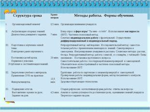 Структура срока Хроно-метраж Методыработы. Формы обучения. I.Организационный