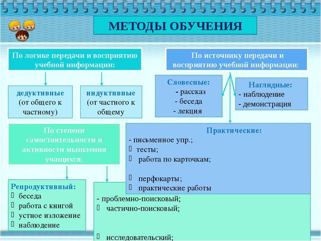 МЕТОДЫ ОБУЧЕНИЯ По логике передачи и восприятию учебной информации: По источ...