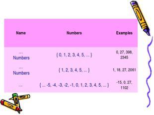 NameNumbersExamples … Numbers{ 0, 1, 2, 3, 4, 5, ... }0, 27, 398, 2345 …