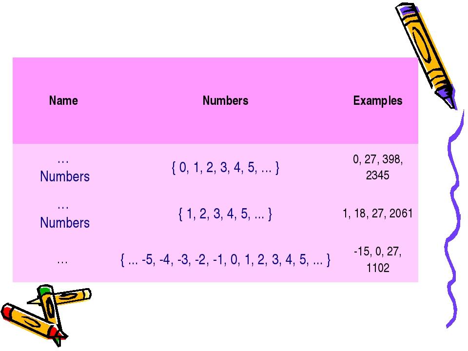 NameNumbersExamples … Numbers{ 0, 1, 2, 3, 4, 5, ... }0, 27, 398, 2345 …...