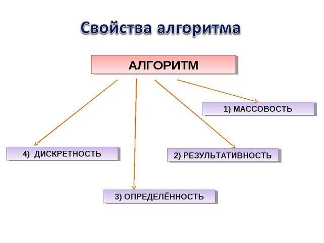 АЛГОРИТМ 1) МАССОВОСТЬ 2) РЕЗУЛЬТАТИВНОСТЬ 3) ОПРЕДЕЛЁННОСТЬ 4) ДИСКРЕТНОСТЬ