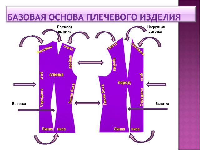 спинка перед горловина горловина плечо плечо пройма пройма Линия низа Линия н...