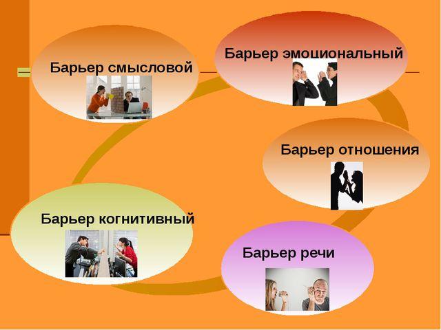 БАРЬЕРЫ Барьер эмоциональный Барьер когнитивный Барьер речи Барьер отношения...