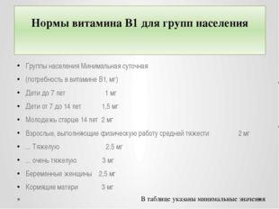 Нормы витамина B1 для групп населения Группы населения Минимальная суточная (