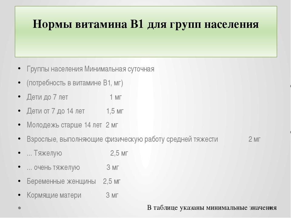 Нормы витамина B1 для групп населения Группы населения Минимальная суточная (...