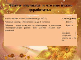 Чему я научился и что мне нужно доработать» Мероприятие Место Всероссийский д