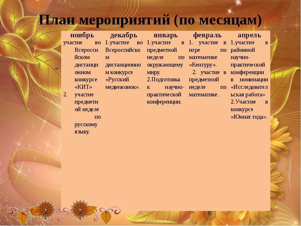 План мероприятий (по месяцам) ноябрь декабрь январь февраль апрель участие во...