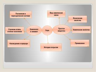 Сера Химический элемент Простое вещество Положение в периодической системе С