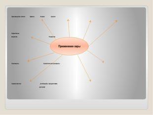 Производство спичек Бумага Резина Краски Взрывчатые вещества Лекарства Пласт