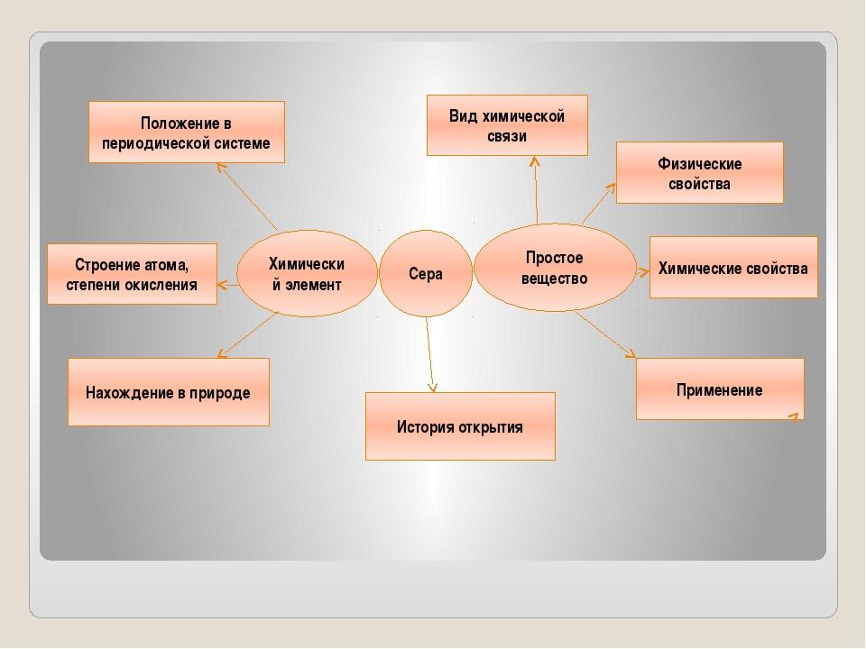 Сера Химический элемент Простое вещество Положение в периодической системе С...