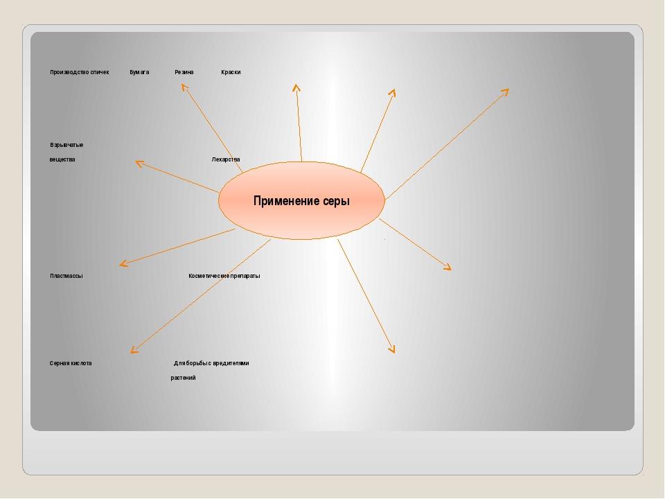 Производство спичек Бумага Резина Краски Взрывчатые вещества Лекарства Пласт...
