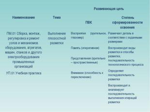НаименованиеТемаРазвивающая цель ПВК Степень сформированности освоения П
