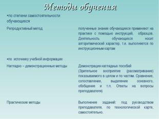 Методы обучения по степени самостоятельности обучающихся Репродуктивный мето