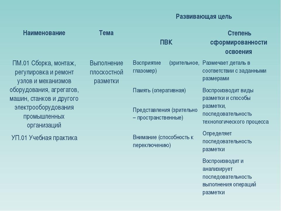 НаименованиеТемаРазвивающая цель ПВК Степень сформированности освоения П...