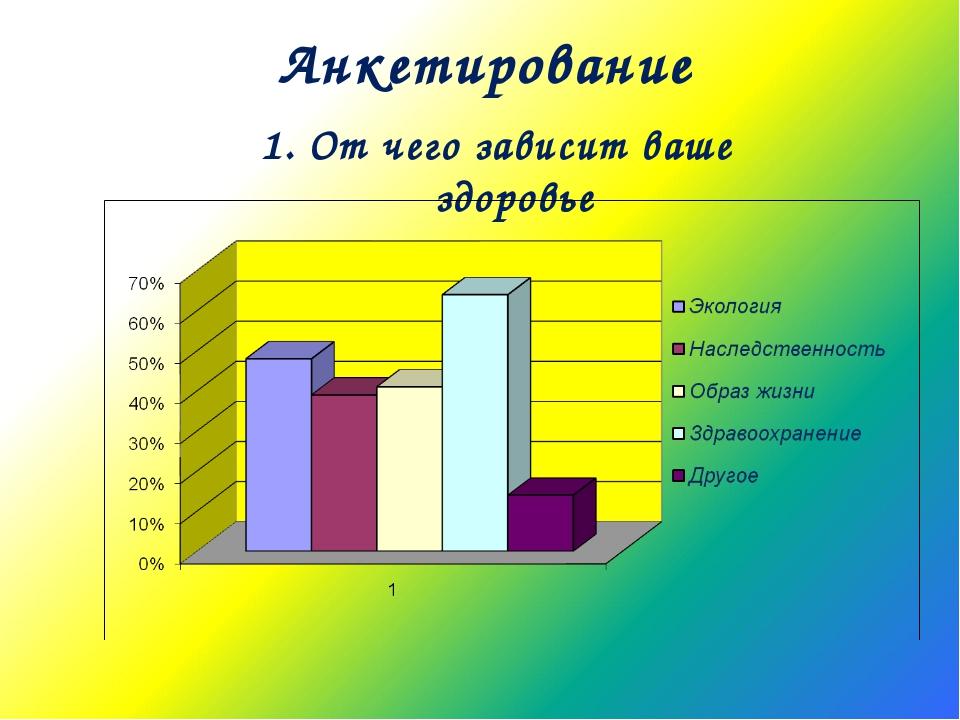 Анкетирование 1. От чего зависит ваше здоровье