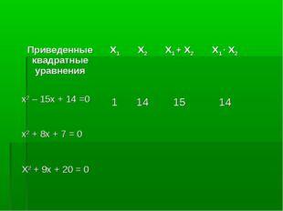 Приведенные квадратные уравненияX1X2X1 + X2X1 ∙ X2 x2 – 15x + 14 =0 1 1