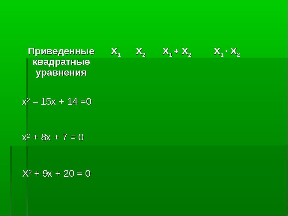 Приведенные квадратные уравненияX1X2X1 + X2X1 ∙ X2 x2 – 15x + 14 =0 x...
