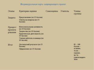 ЭтапыКритерии оценкиСамооценкаУчительЧлены группы ЗащитаПредставление (и
