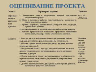 ЭтапыКритерии оценкиУровень Оформление и выполнение проекта1. .Актуальност