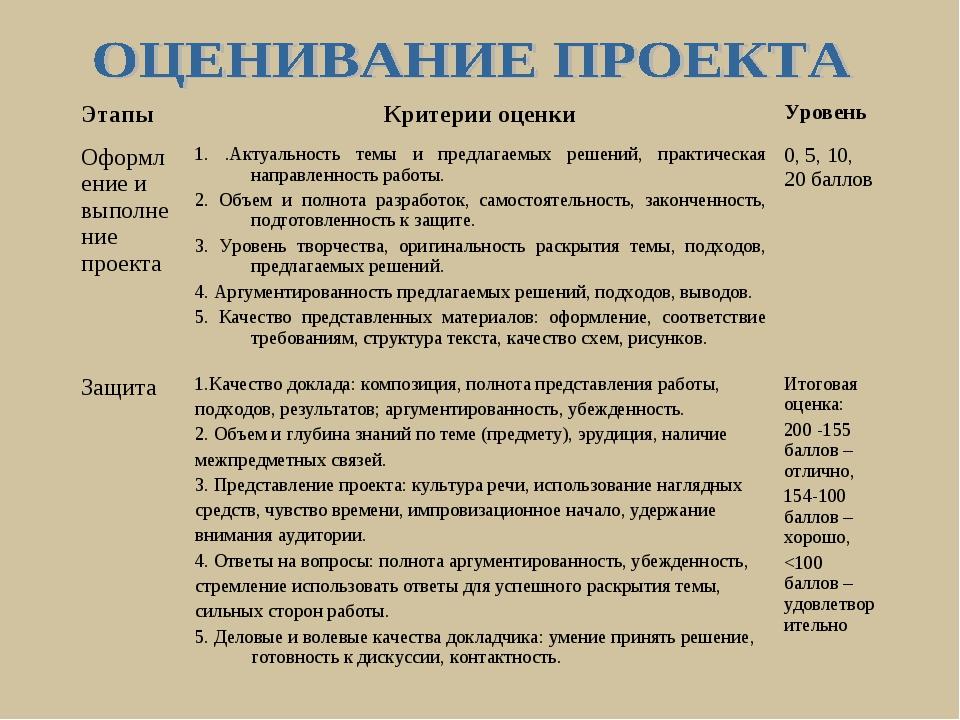 ЭтапыКритерии оценкиУровень Оформление и выполнение проекта1. .Актуальност...