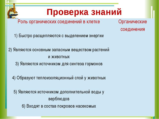 Проверка знаний Роль органических соединений в клетке Органические соединения...
